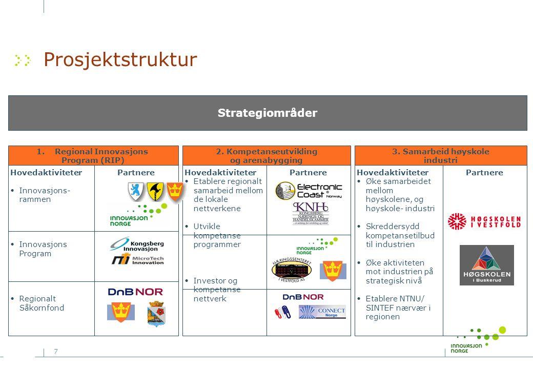 Prosjektstruktur Strategiområder Hovedaktiviteter Innovasjons-rammen