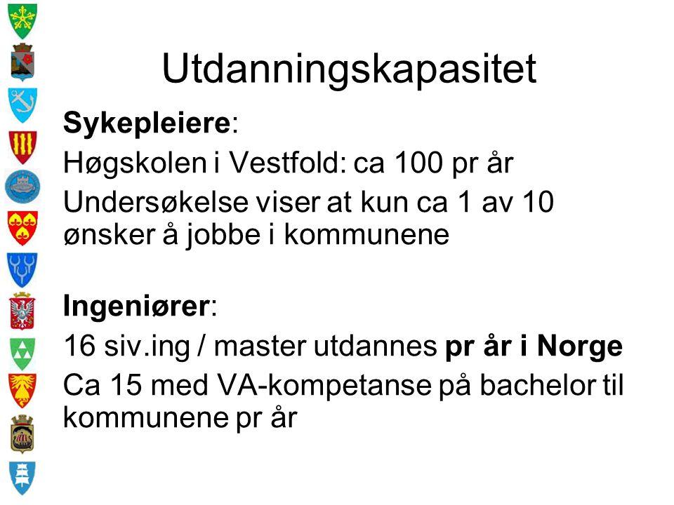 Utdanningskapasitet Sykepleiere: Høgskolen i Vestfold: ca 100 pr år