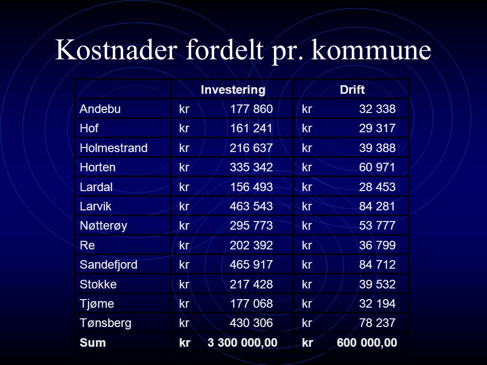 Kostnader fordelt pr. kommune