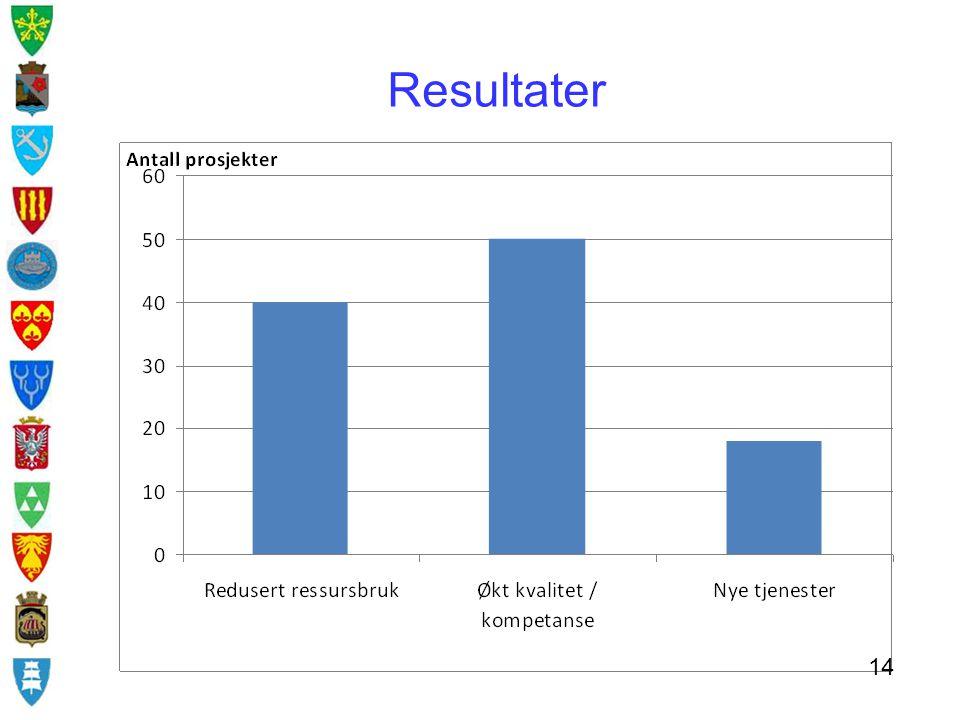 Resultater Ikke mulig å kronefeste økt kvalitet eller kompetanse, eller nye tjenester 14