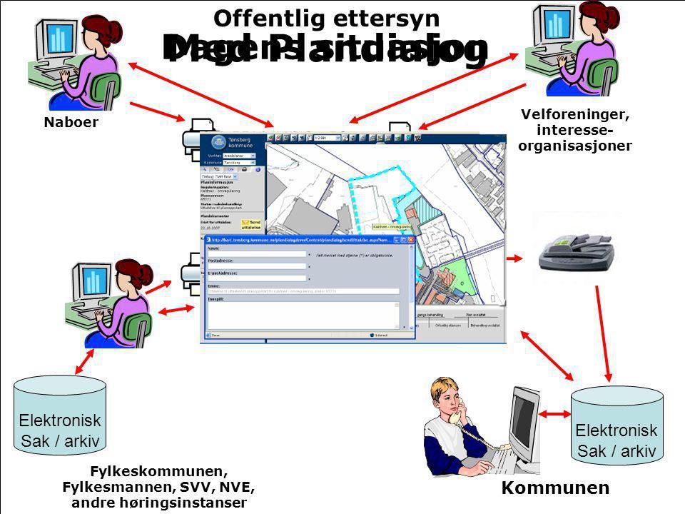 Med Plandialog Dagens situasjon Offentlig ettersyn Elektronisk