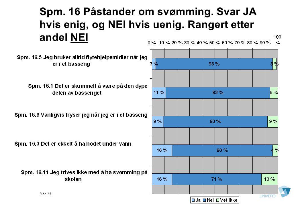 Spm. 16 Påstander om svømming. Svar JA hvis enig, og NEI hvis uenig