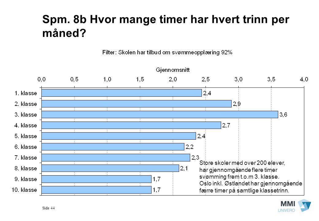 Spm. 8b Hvor mange timer har hvert trinn per måned