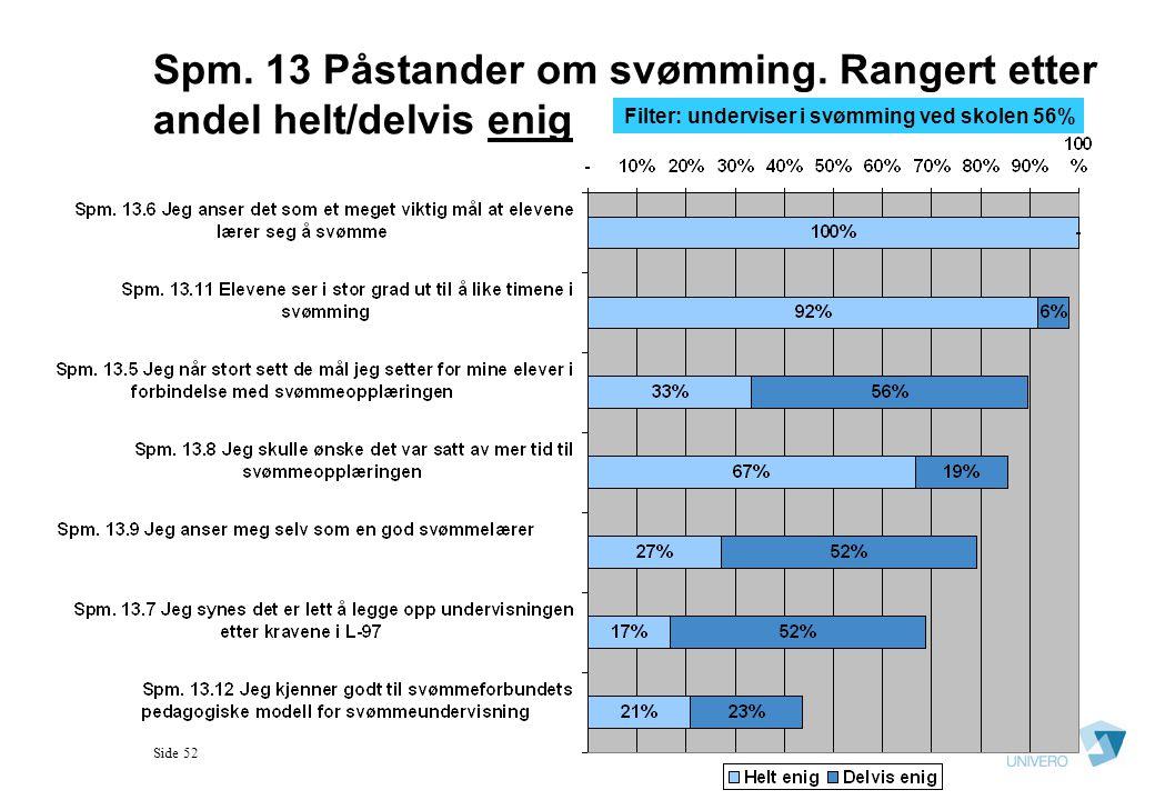 Spm. 13 Påstander om svømming. Rangert etter andel helt/delvis enig