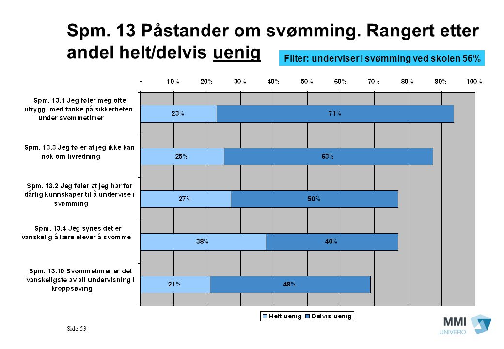 Spm. 13 Påstander om svømming. Rangert etter andel helt/delvis uenig