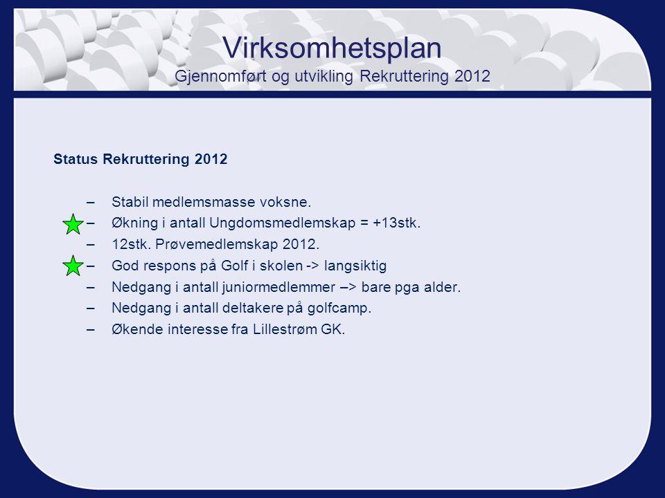 Virksomhetsplan Gjennomført og utvikling Rekruttering 2012