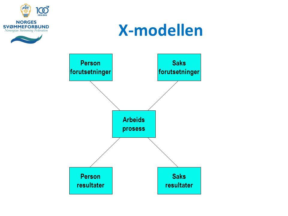 X-modellen Person forutsetninger Saks forutsetninger Arbeids prosess