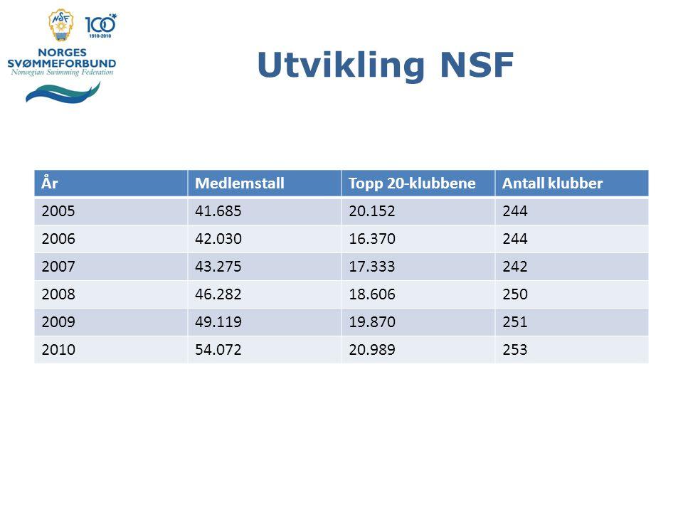 Utvikling NSF År Medlemstall Topp 20-klubbene Antall klubber 2005
