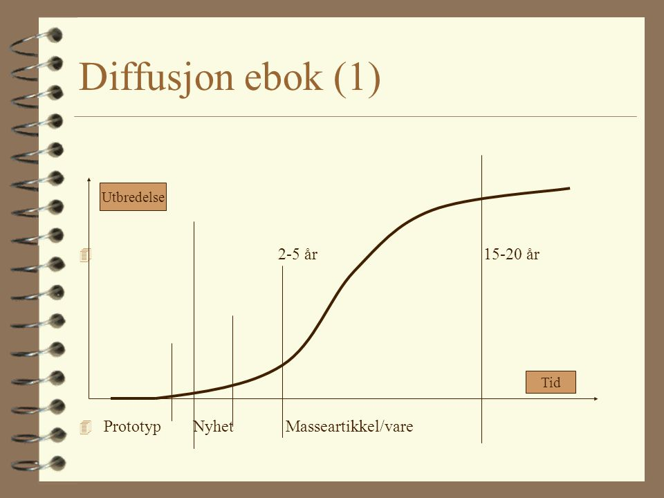 Diffusjon ebok (1) 2-5 år 15-20 år Prototyp Nyhet Masseartikkel/vare