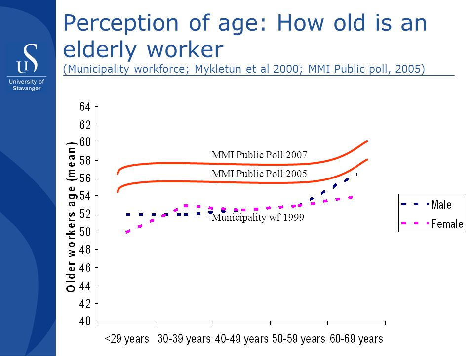 Perception of age: How old is an elderly worker (Municipality workforce; Mykletun et al 2000; MMI Public poll, 2005)