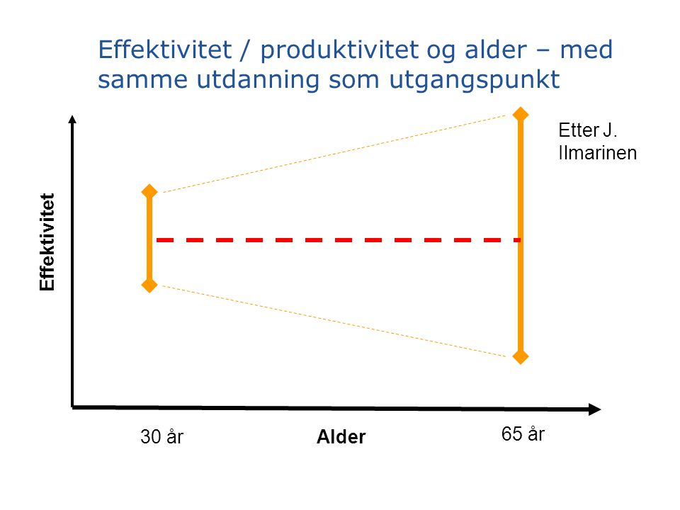 Effektivitet / produktivitet og alder – med samme utdanning som utgangspunkt