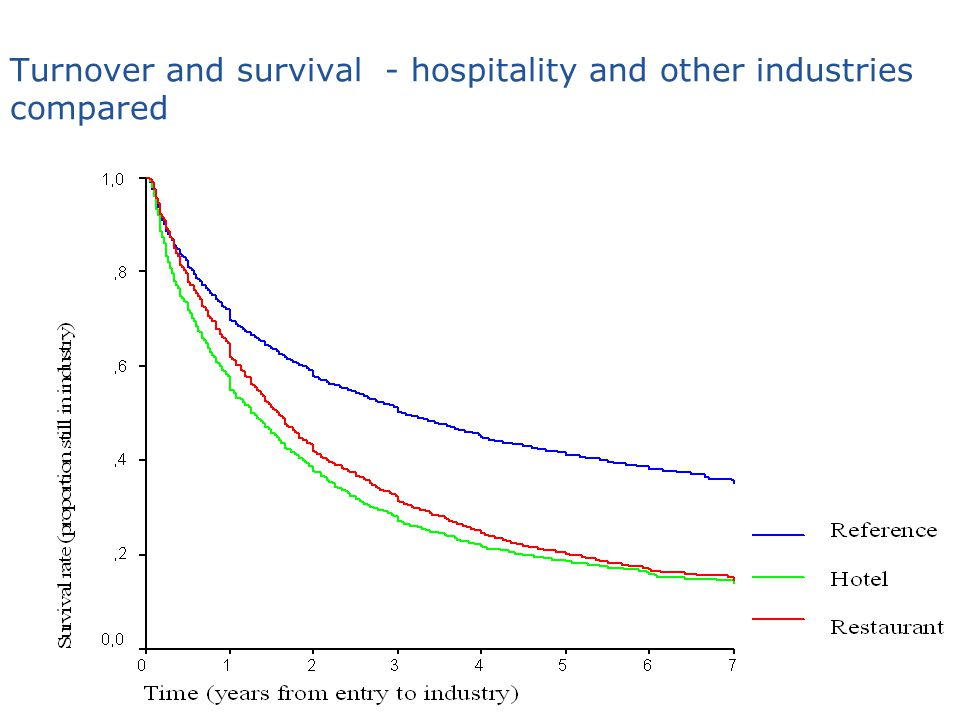 Turnover and survival - hospitality and other industries compared