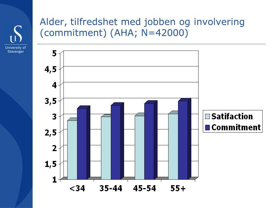 Alder, tilfredshet med jobben og involvering (commitment) (AHA; N=42000)
