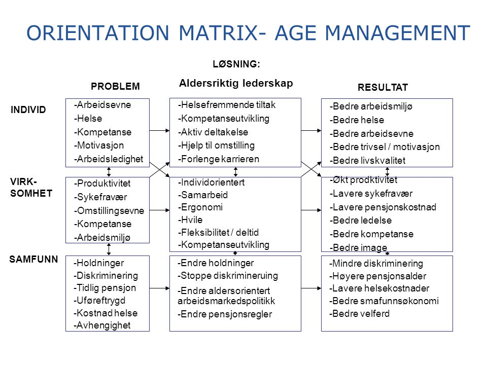ORIENTATION MATRIX- AGE MANAGEMENT