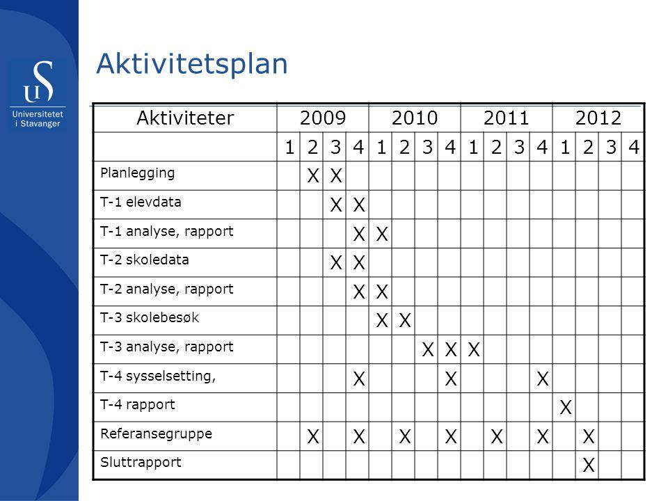 Aktivitetsplan Aktiviteter 2009 2010 2011 2012 1 2 3 4 X Planlegging