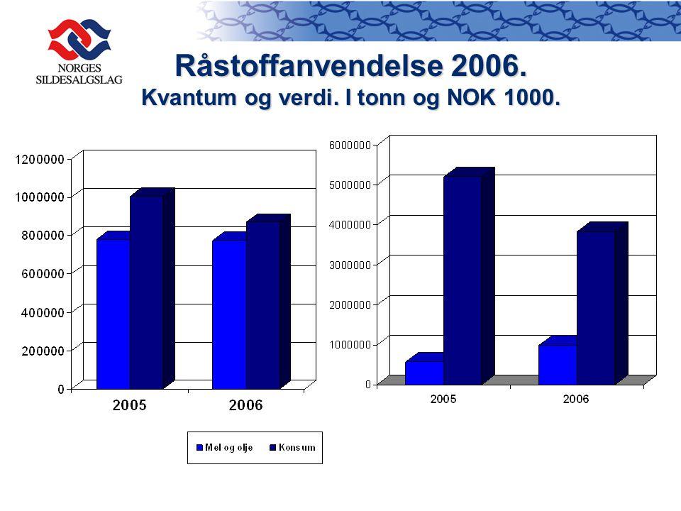 Råstoffanvendelse 2006. Kvantum og verdi. I tonn og NOK 1000.