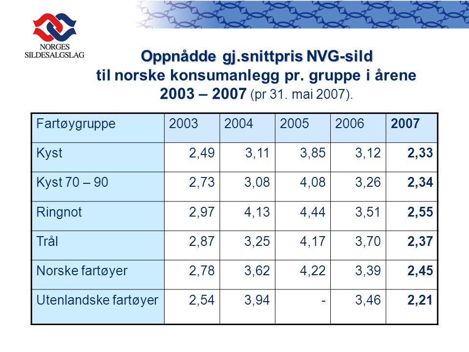 Oppnådde gj. snittpris NVG-sild til norske konsumanlegg pr