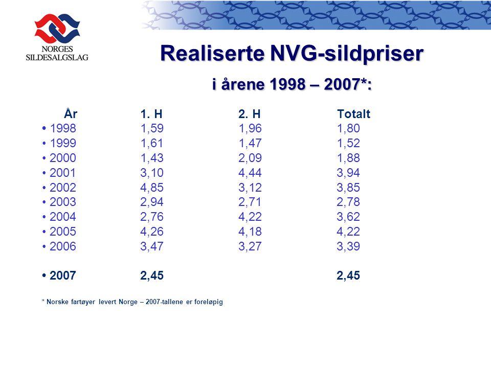 Realiserte NVG-sildpriser
