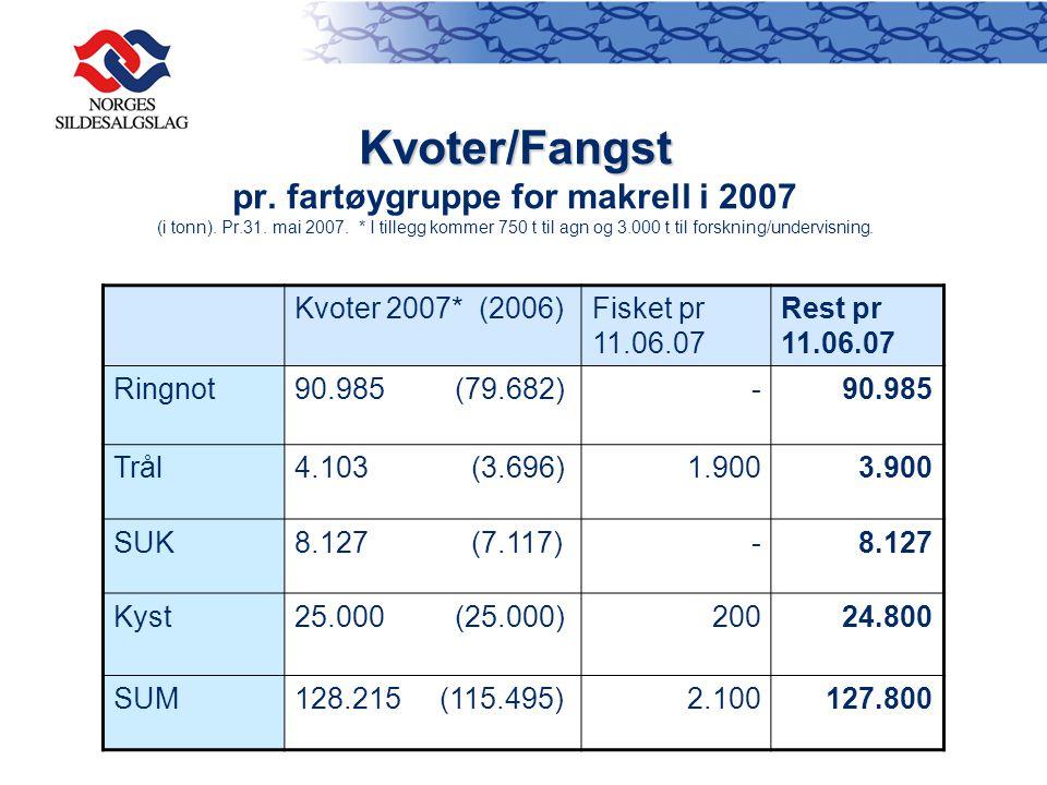 Kvoter/Fangst pr. fartøygruppe for makrell i 2007 (i tonn). Pr. 31