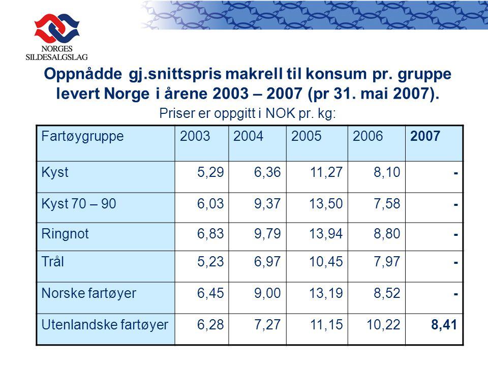 Oppnådde gj. snittspris makrell til konsum pr