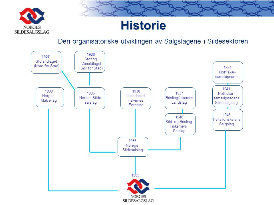 Den organisatoriske utviklingen av Salgslagene i Sildesektoren