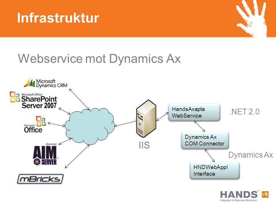 Infrastruktur Webservice mot Dynamics Ax IIS .NET 2.0 Dynamics Ax