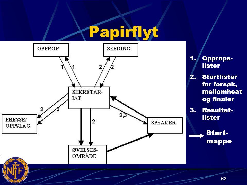 Papirflyt Start-mappe Opprops-lister