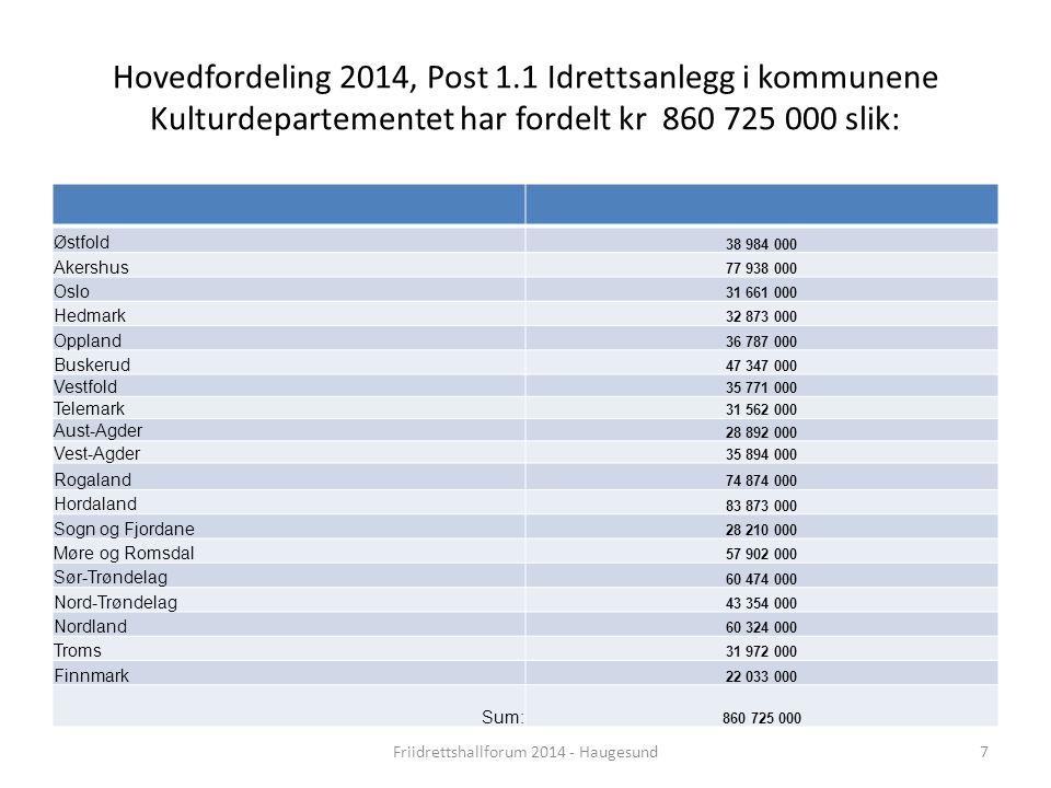 Friidrettshallforum 2014 - Haugesund