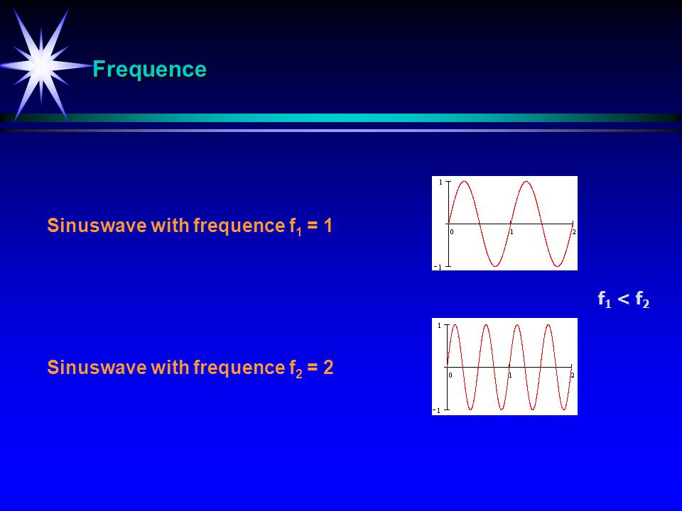 Frequence Sinuswave with frequence f1 = 1