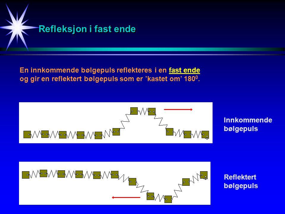 Refleksjon i fast ende En innkommende bølgepuls reflekteres i en fast ende. og gir en reflektert bølgepuls som er 'kastet om' 1800.