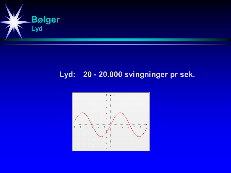 Bølger Lyd Lyd: 20 - 20.000 svingninger pr sek.