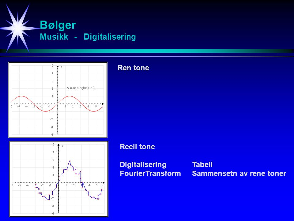 Bølger Musikk - Digitalisering