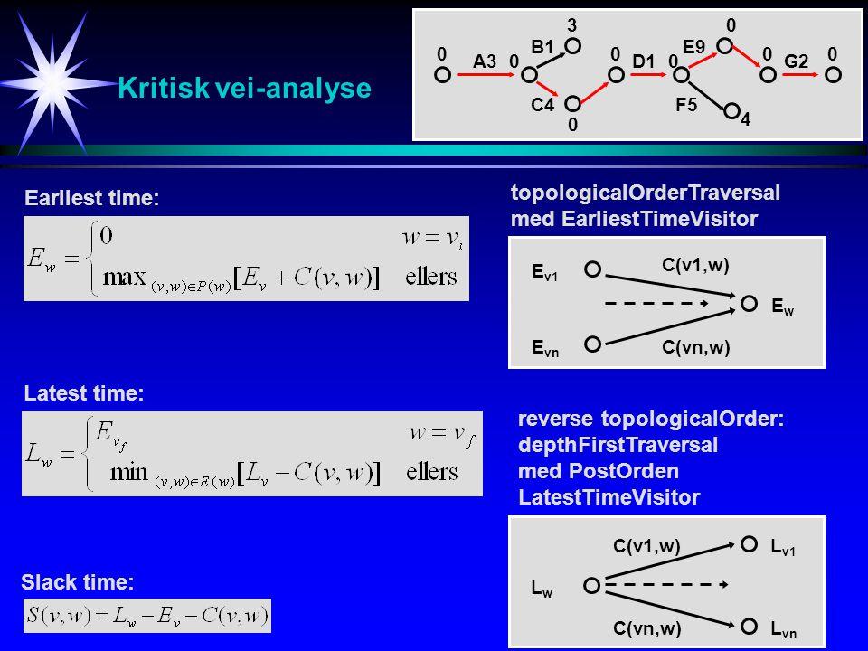 Kritisk vei-analyse topologicalOrderTraversal Earliest time: