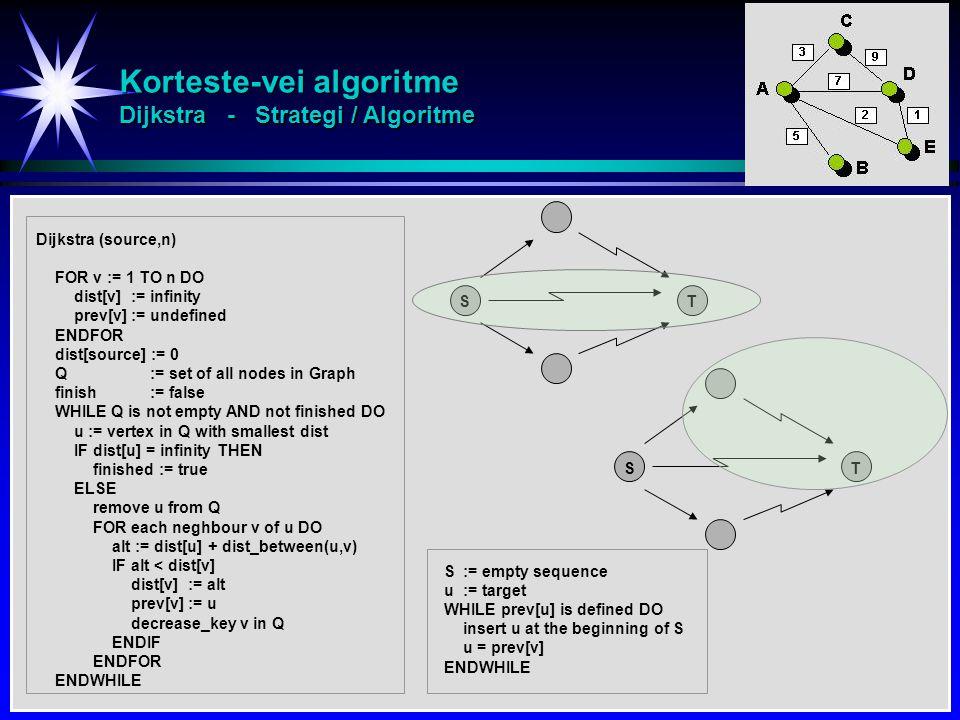Korteste-vei algoritme Dijkstra - Strategi / Algoritme