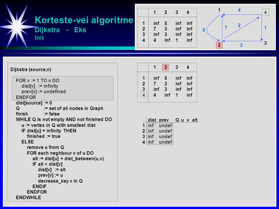 Korteste-vei algoritme Dijkstra - Eks Init