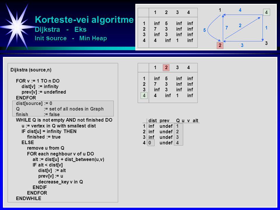 Korteste-vei algoritme Dijkstra - Eks Init source - Min Heap