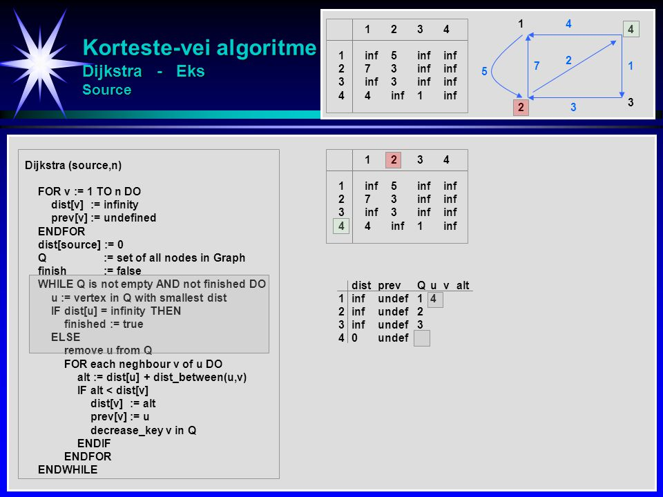 Korteste-vei algoritme Dijkstra - Eks Source