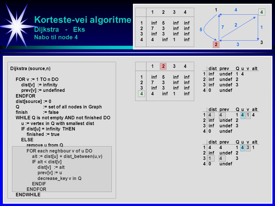 Korteste-vei algoritme Dijkstra - Eks Nabo til node 4