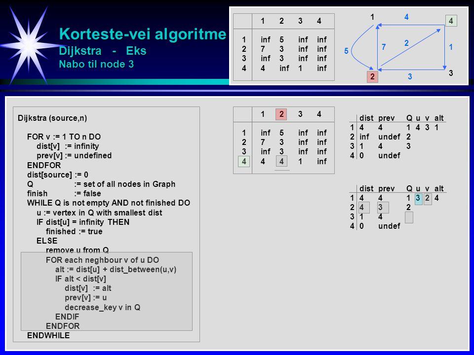 Korteste-vei algoritme Dijkstra - Eks Nabo til node 3