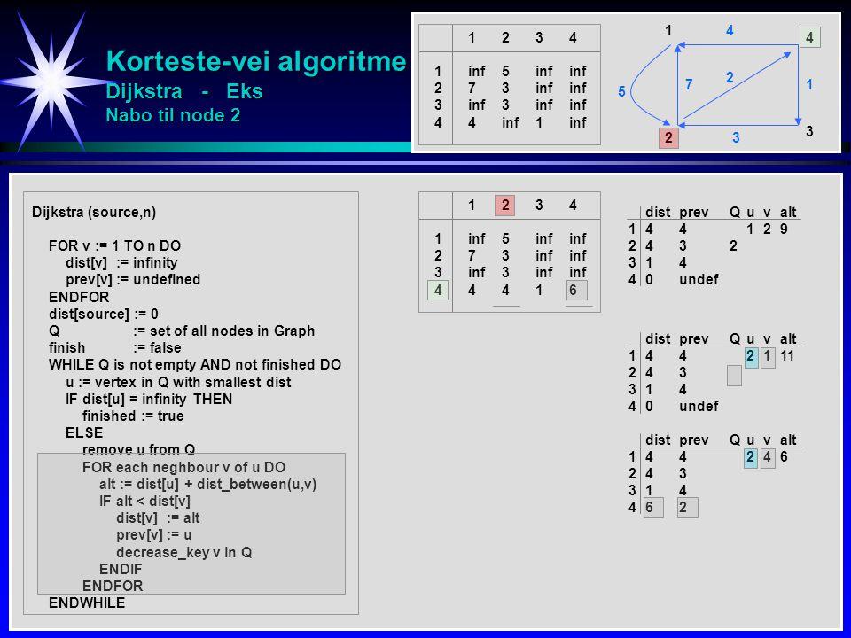 Korteste-vei algoritme Dijkstra - Eks Nabo til node 2