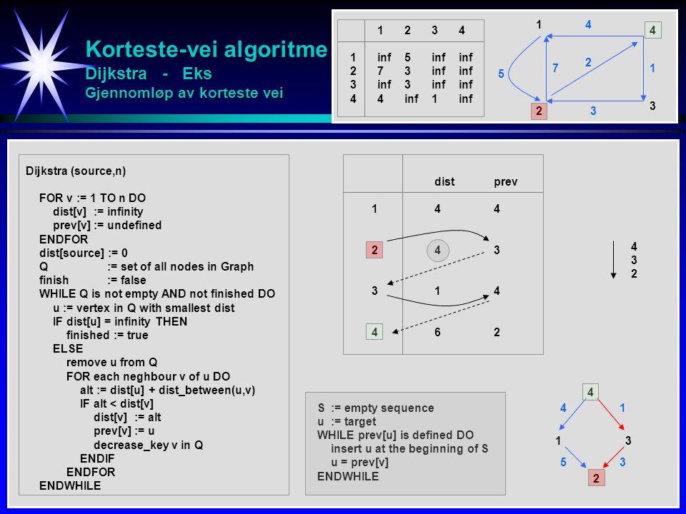 Korteste-vei algoritme Dijkstra - Eks Gjennomløp av korteste vei