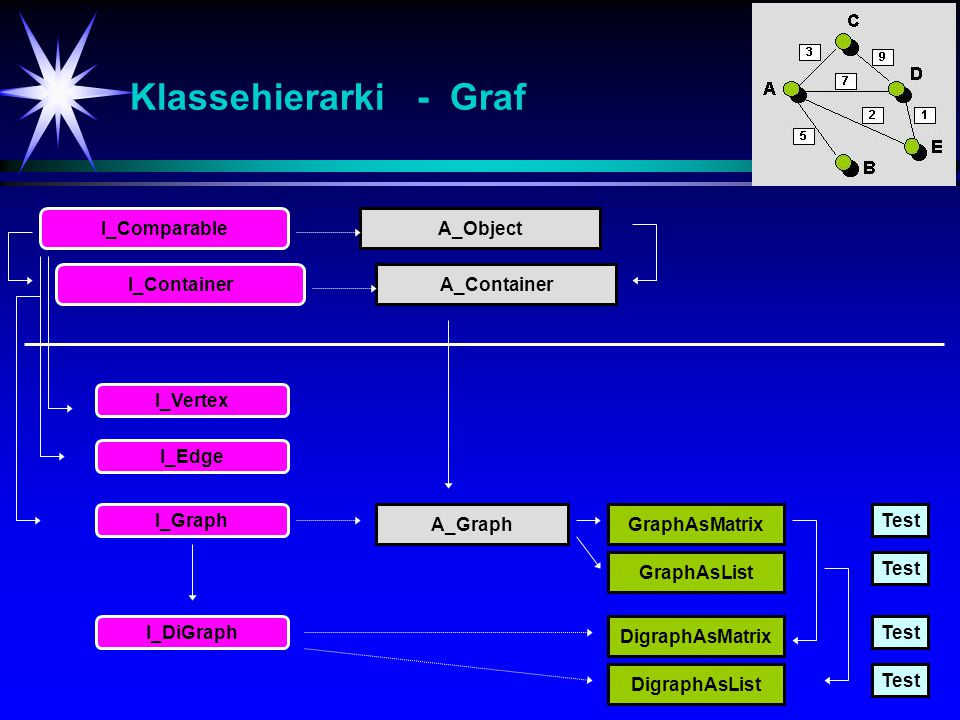 Klassehierarki - Graf I_Comparable A_Object I_Container A_Container