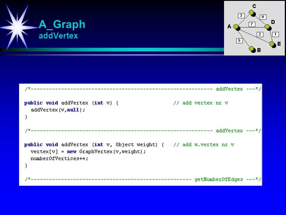 A_Graph addVertex addVertex Innlegging i grafen av nytt punkt med gitt nummer m/evnt.