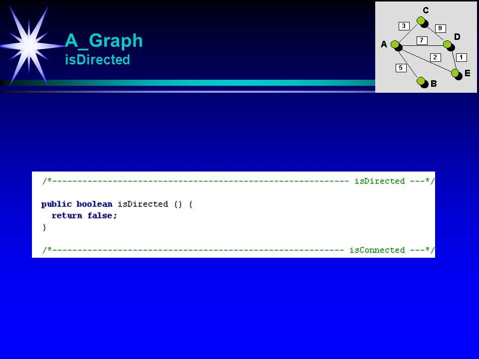 A_Graph isDirected isDirected Returnerer true hvis grafen er ordnet (rettet).