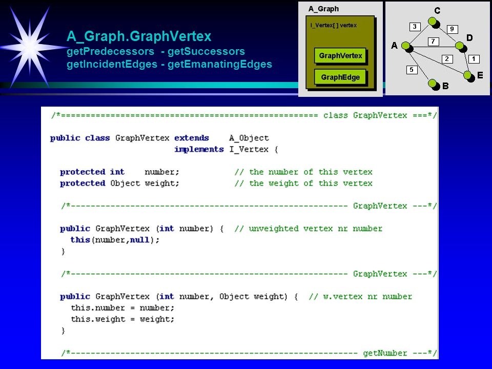 A_Graph.GraphVertex getPredecessors - getSuccessors getIncidentEdges - getEmanatingEdges