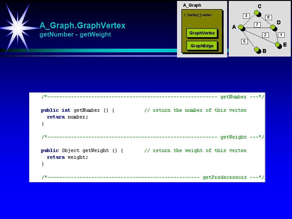 A_Graph.GraphVertex getNumber - getWeight