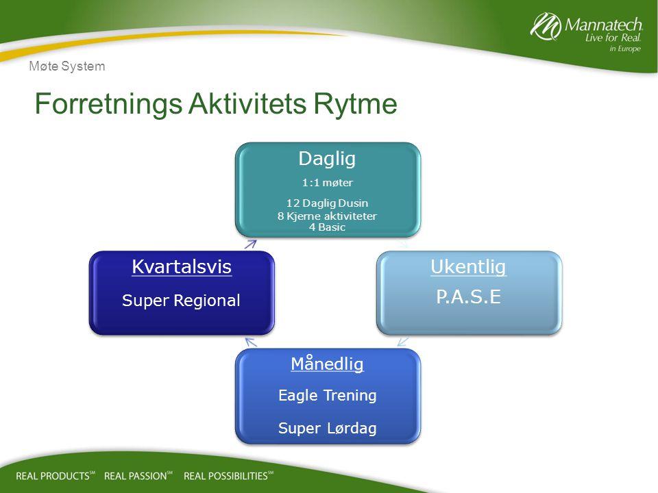 Forretnings Aktivitets Rytme