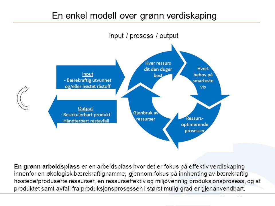En enkel modell over grønn verdiskaping
