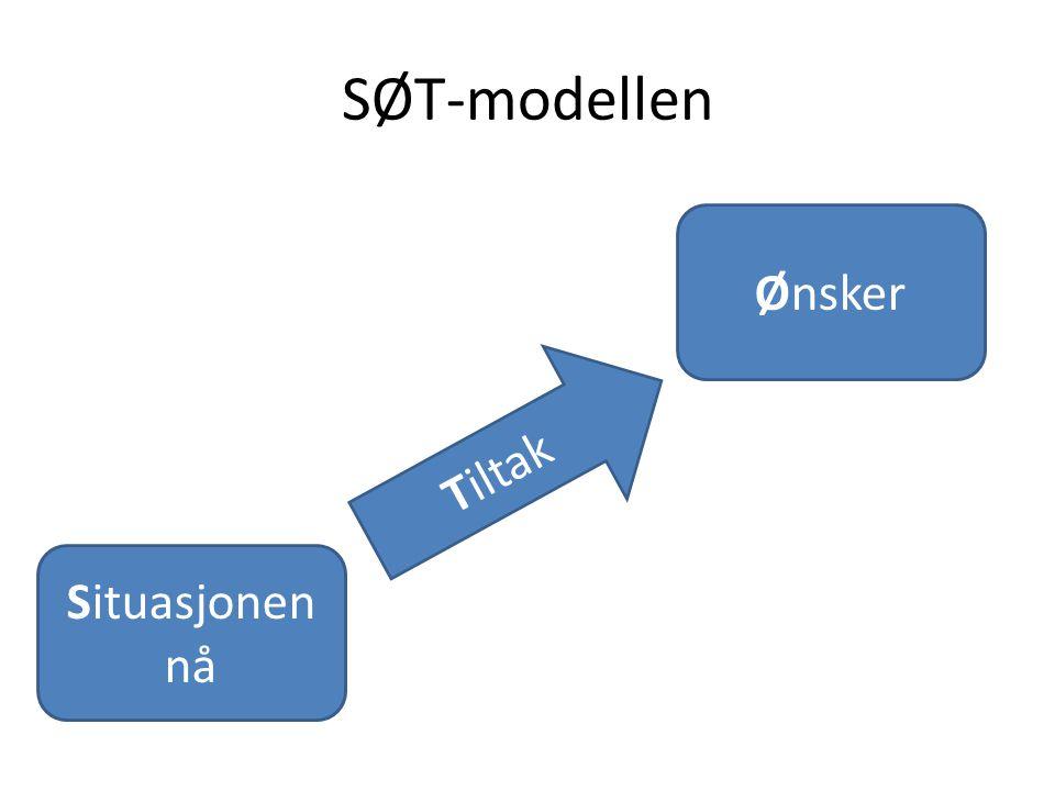 SØT-modellen Ønsker Tiltak Situasjonen nå