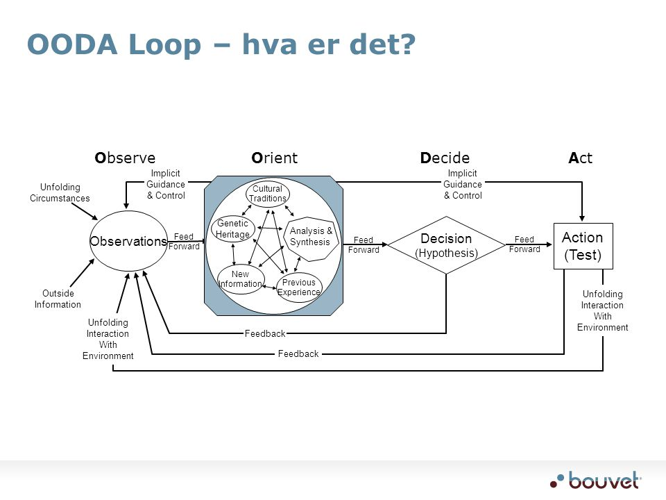 OODA Loop – hva er det Observe Orient Decide Act Action (Test)